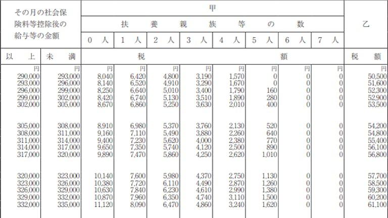 表 徴収 源泉 所得 税額 2020 の 給与