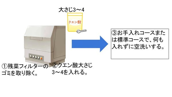 クエン酸を使った掃除方法