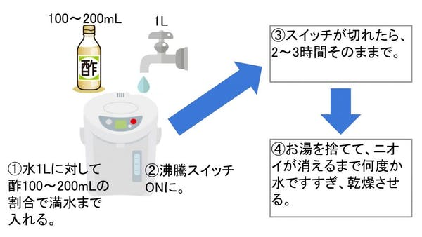 酢を使った洗浄方法