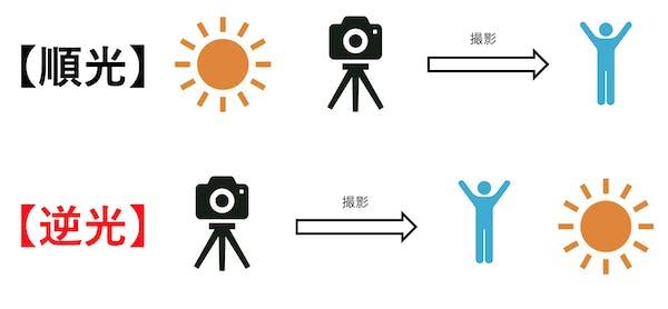 カメラ撮影においての逆光とは