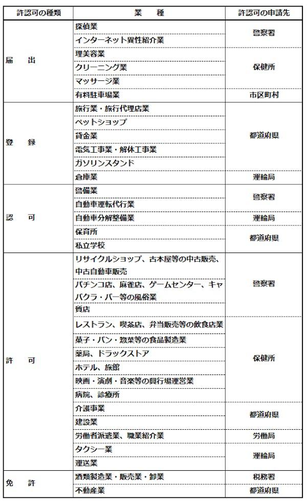 許認可が必要な業種の一覧表
