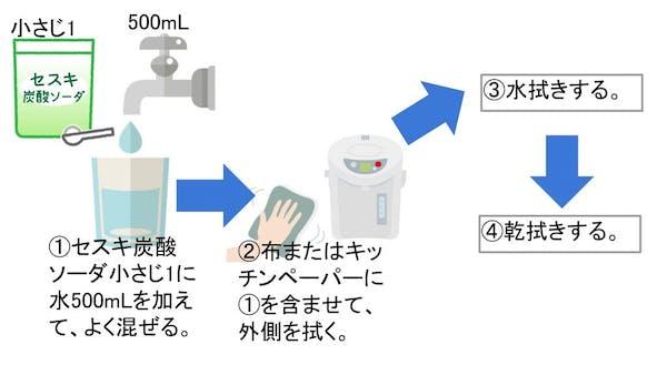セスキ炭酸ソーダを使った洗浄方法