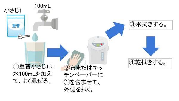 重曹を使った洗浄方法