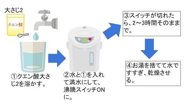 クエン酸を使った洗浄方法
