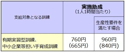 特別育成訓練コース OJT 助成額