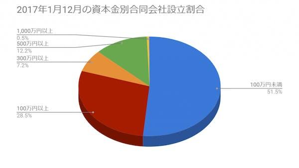 政府統計の総合窓口データ参照