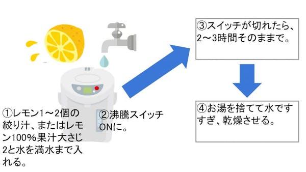 レモンを使った洗浄方法
