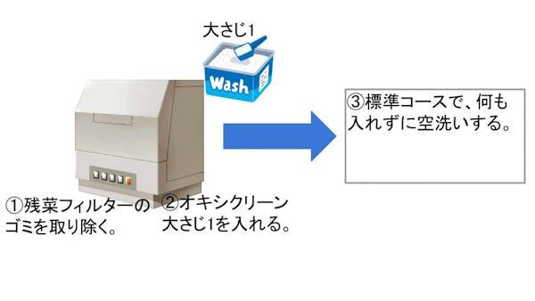 オキシクリーンを使った掃除方法