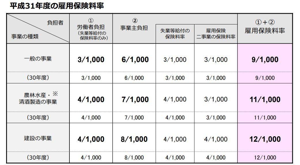 保険 計算 雇用 料