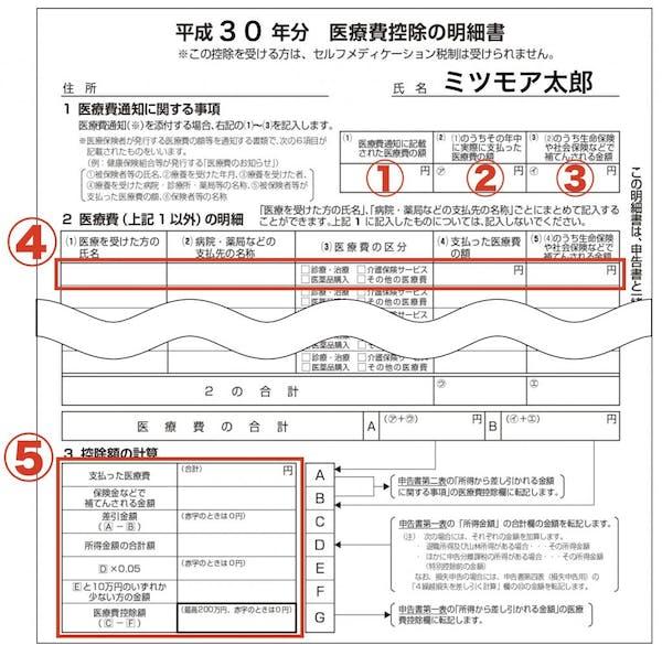 費 控除 医療 国税庁