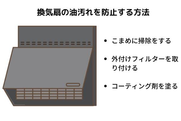 換気扇の汚れ防止