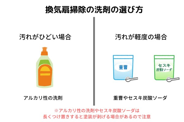 換気扇掃除の洗剤の選び方