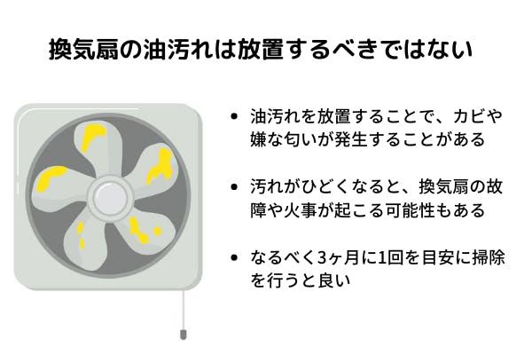 換気扇の油汚れは放置するべきではない