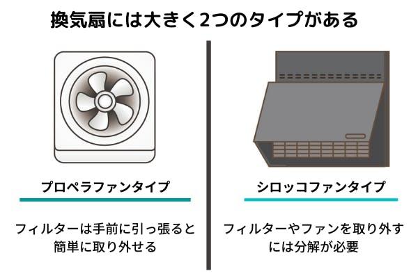 2タイプの換気扇の分類図
