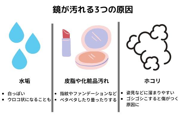鏡が汚れる原因は3つ