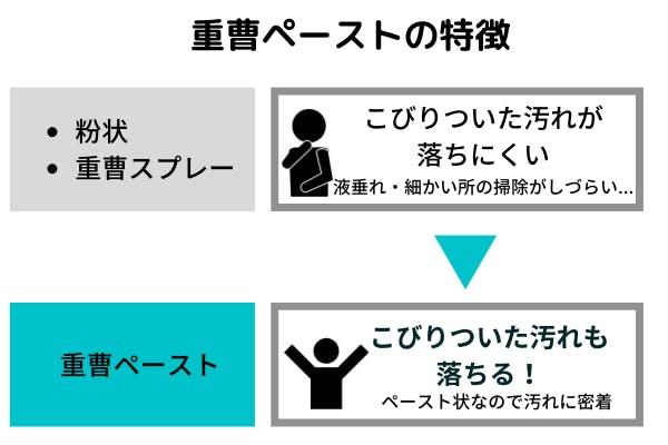 重曹ペーストの特徴の図