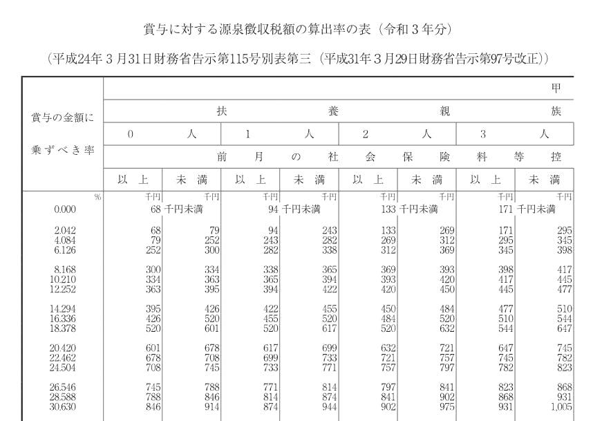 賞与に対する源泉徴収税額の算出率の表(令和3年分)