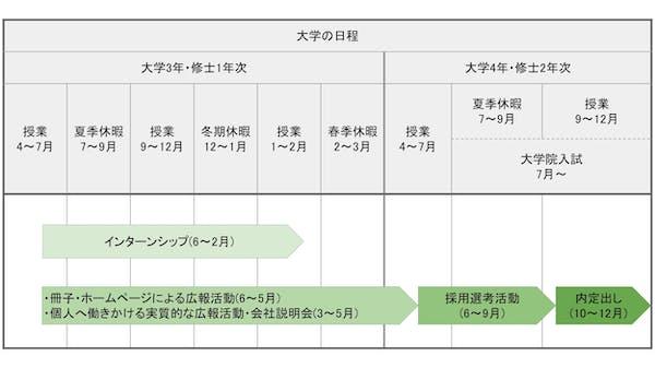 日本経済団体連合会のルールに従っている場合