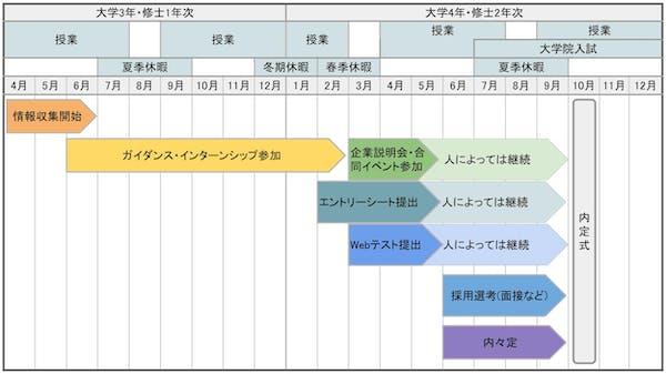 学生の就活スケジュール