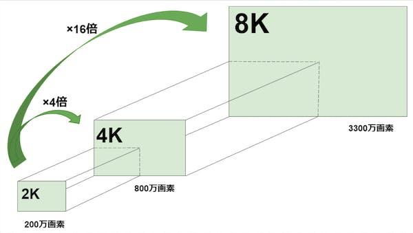 2K 4K 8K