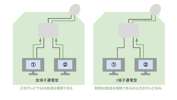 全端子通電型と1端子通電型の違い