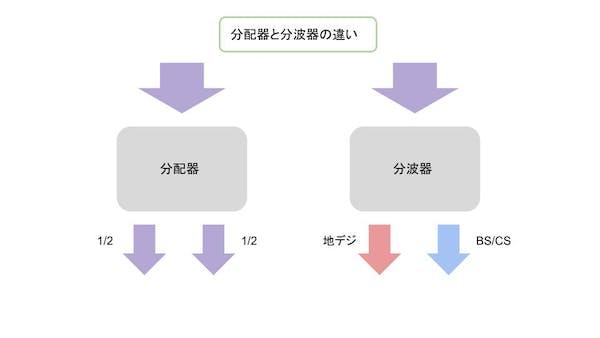 分配器と分波器の違い