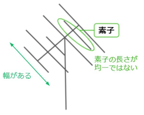 VHFアンテナイラスト図解 素子の説明