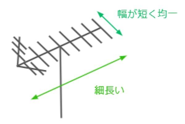 UHFアンテナ イラスト図解
