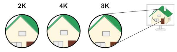 2K 4K 8K 解像度