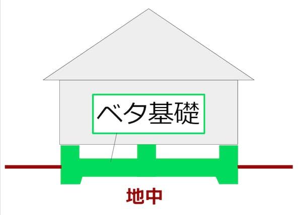 ベタ基礎の図