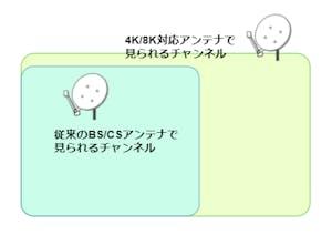 従来のBS/CSアンテナで視聴可能な4Kチャンネルと、4K8K対応アンテナでなければ視聴できない4Kチャンネルがある