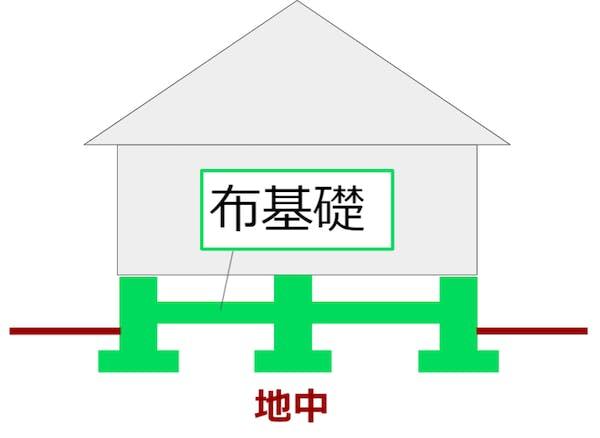 布基礎の図