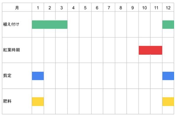 オオモミジの栽培カレンダー